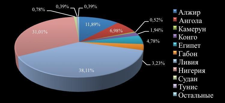 Рис. 2. Основные африканские страны-нефтедобытчики Африки