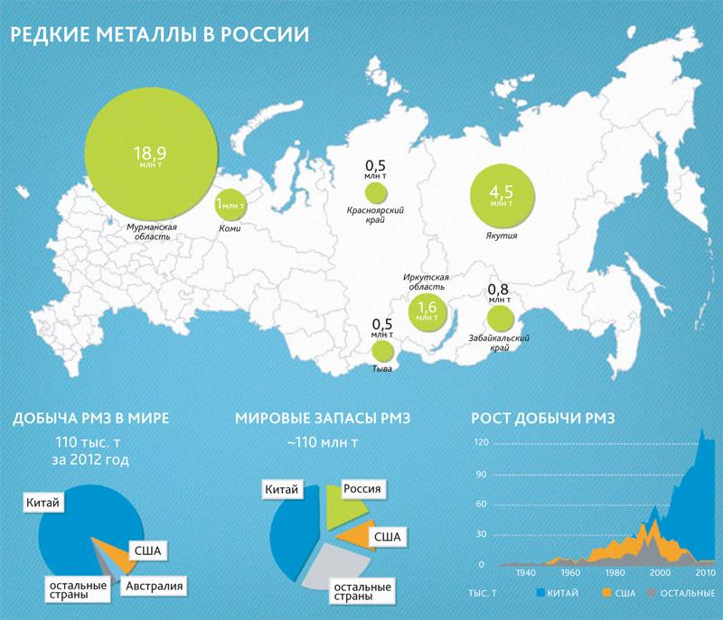 Центр исследований кризисных ситуаций - Редкие металлы в России