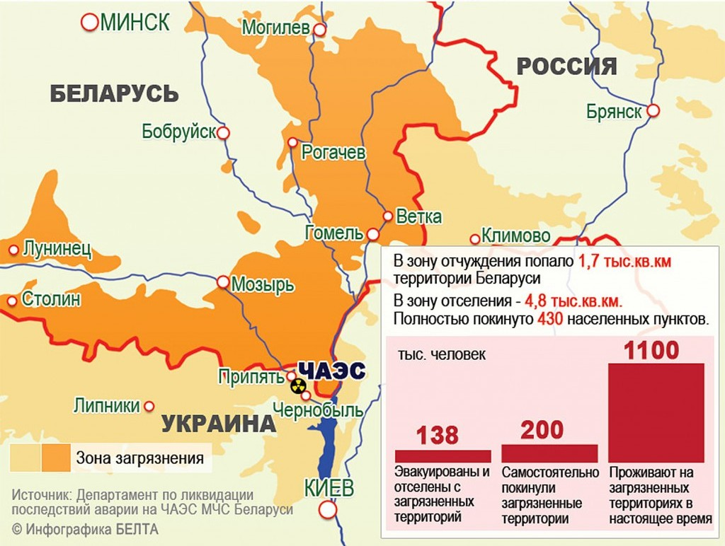Последствия аварии на Чернобольской АЭС