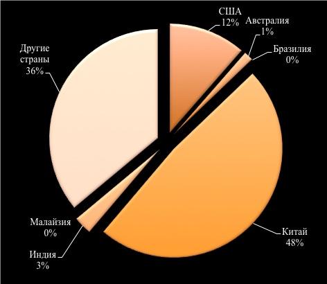 Мировые запасы редкоземельных элементов /Центр исследований кризисных ситуаций