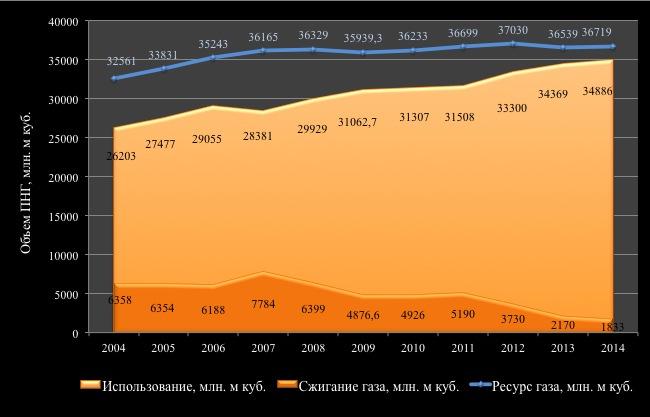 Фактические объемы ресурсов, использования и сжигания ПНГ в ХМАО в 2004-2014 гг. (CSRC)