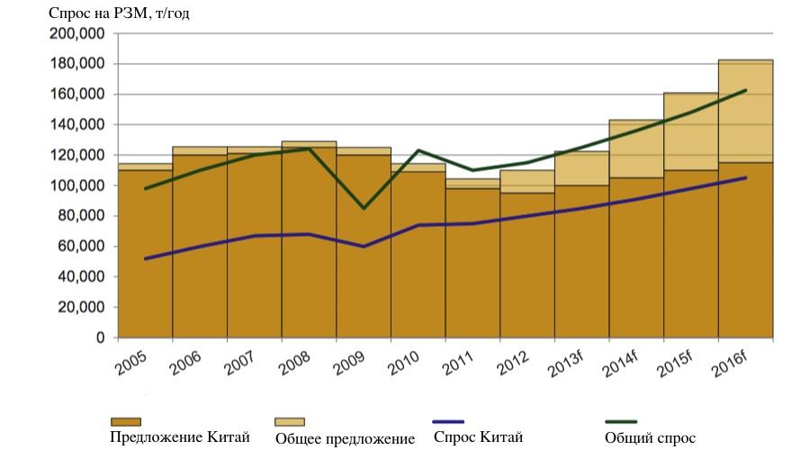 Спрос и предложение РЗМ: прогноз до 2015-2016 гг.  /Центр исследований кризисных ситуаций
