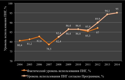 Уровень использования ПНГ в ХМАО в 2004 – 2012 и прогноз на 2013-2014 гг. (CSRC)