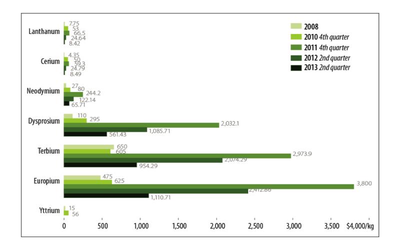 Общемировые цены на отдельны РЗМ в 2008-2013 гг.  /Центр исследований ризисных ситуаций