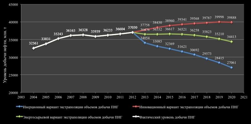 Фактические и прогнозные объемы добычи нефти в ХМАО-Югре в 2004-2020 гг. согласно различным сценариям (CSRC)